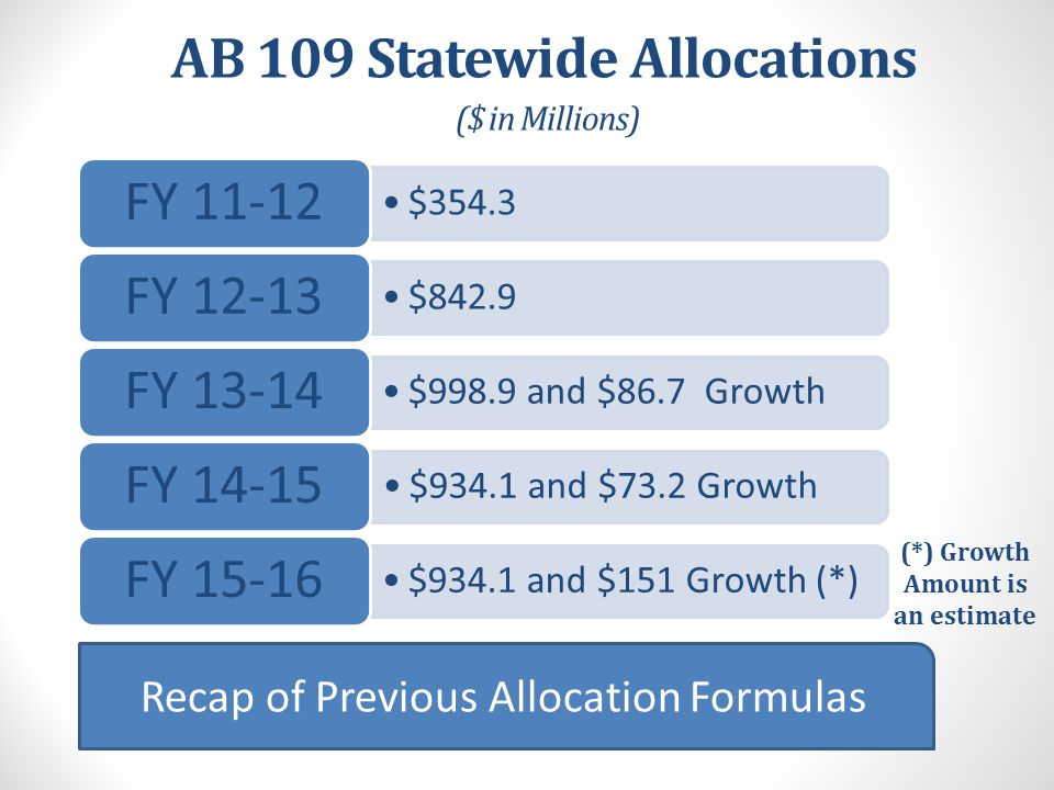 AB 109 County Allocations Long Term Formulas – Base Funding Factors * Guided by CAO Developed Key Principles Information Distributed 9/3/14 – in your packets Caseload 45% Jail (1170(h) – 22.5% Probation (PRCS and Felony Probation Caseload) – 22.5% Crime and Population 45% County Population – 22.5% Total Part 1 Crimes – 22.5% Special Factors 10% Poverty – 10% Small County Minimums Impacts of State Prisons * Percentages Approximate – See RAC Materials