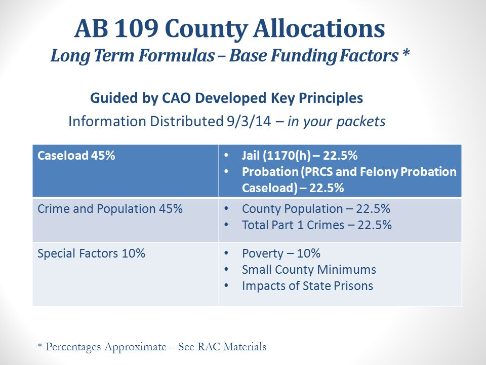 AB 109 County Allocations FY 14-15  Base – Modified Base Formula  Growth – FY 13-14 Dollars, Modified Growth Formula FY 15-16  Base - County Base Shares are Set  Growth – FY 14-15 Dollars, One Time Transition / Stabilization / Performance Formula FY 16-17  Base – County Base Shares are Applied