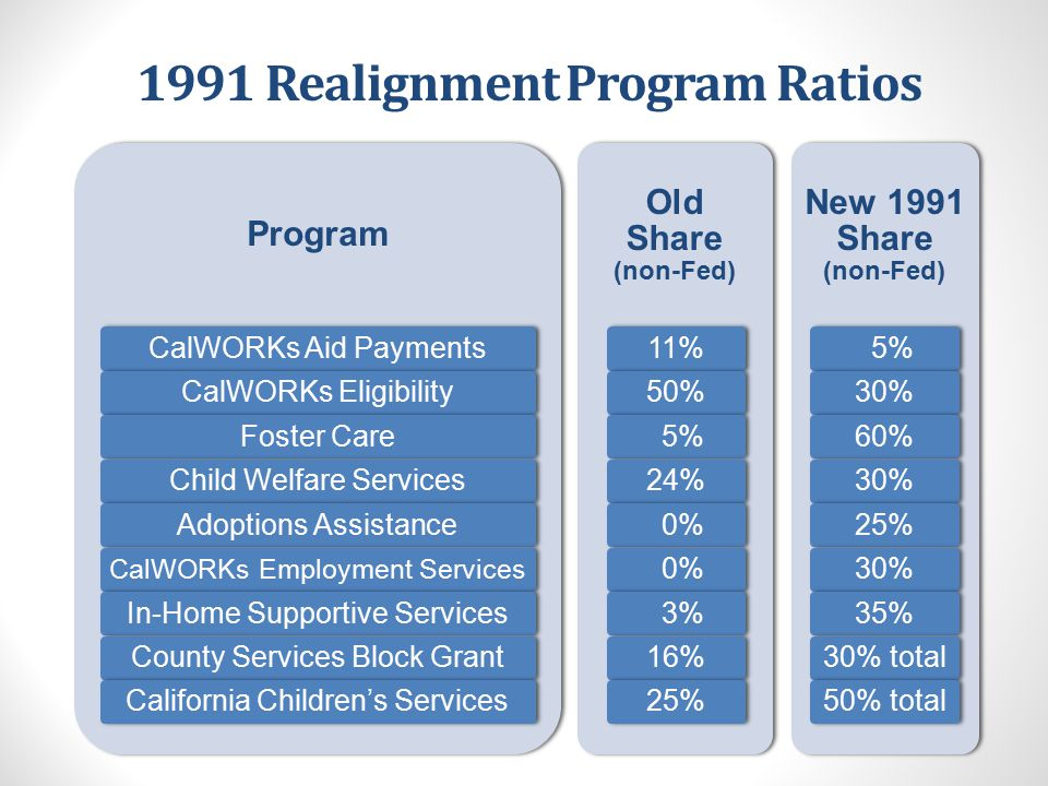 Impact of 2011 Realignment to 1991 Sharing Ratios Program Foster CareChild Welfare ServicesAdoptions AssistanceAdoptions EligibilityAdult Protective Services Child Abuse Prevention, Intervention, & Treatment (CAPIT) 1991 Share (non-Fed) 60%30% 25% 0% MOE16% New 2011 Share (non-Fed) 100%