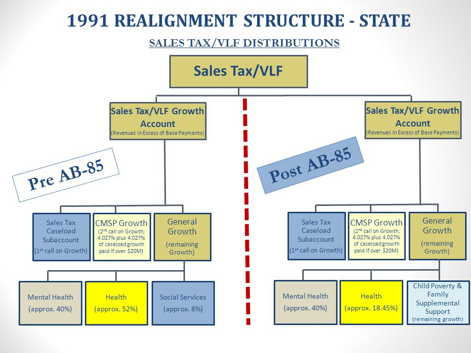 1991 Realignment Caseload Growth Funding Reflects mandated growth in social services programs Amount based on program expenditures, not caseload Calculation based on change in County cost due to mandated cost increases (i.e.