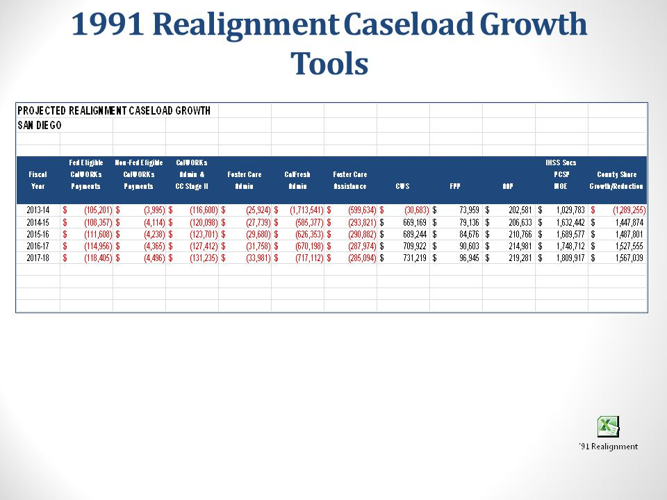 2011 Realignment Growth See Hand-out #12: 2011 Realignment Growth Chart SUPPORT SERVICES