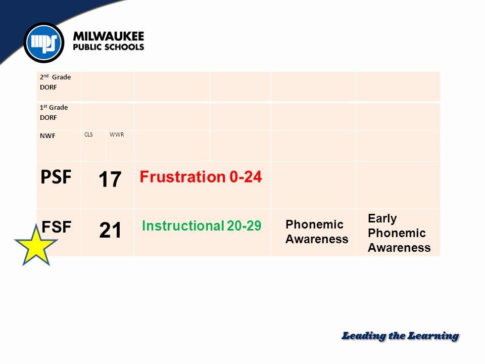 3 rd Grade DORF 2 nd Grade DORF 1 st Grade DORF NWF CLS WWR PSF 42 Frustration 0-64 Frustration 0-31 Frustration 0-46 Frustration 0-5 24 0 20 42 Mastery 40+ Basic Phonics CLS: Basic Phonics