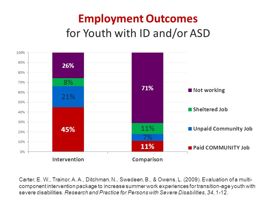 Employment Outcomes for Youth with Disabilities When youth spend two years in a post- secondary college experience  26% more likely to leave Vocational Rehabilitation with paid employment  73% higher weekly income Data Set: RSA 911 Migliore, A., Butterworth, J., & Hart, D.