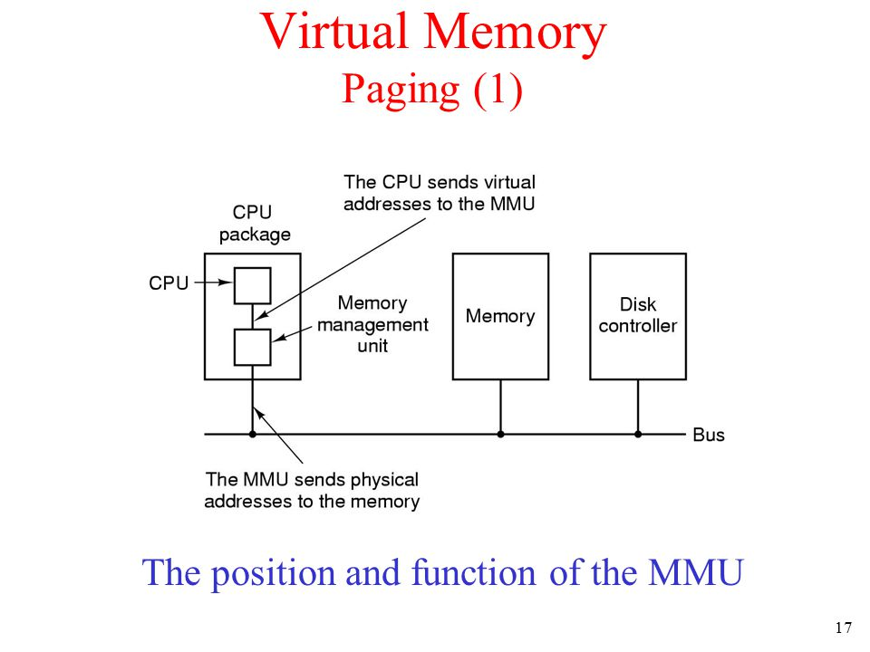 18 Paging (2) The relation between virtual addresses and physical memory addres- ses given by page table