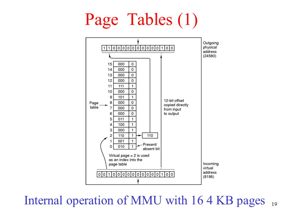 20 Problem with Page Tables Need for large and fast page mapping Depending on the size of the virtual memory supported and the size of each page, page tables may grow really big –With 32 bit virtual address and 4KB page size We will have 2 20 (2 32-12 ) page table entries of each 32 bit long → we need 4MB of memory Too expensive to be implemented as registers Too much memory wasted if not many pages are actually being used in the program (imagine just using 3 pages!)