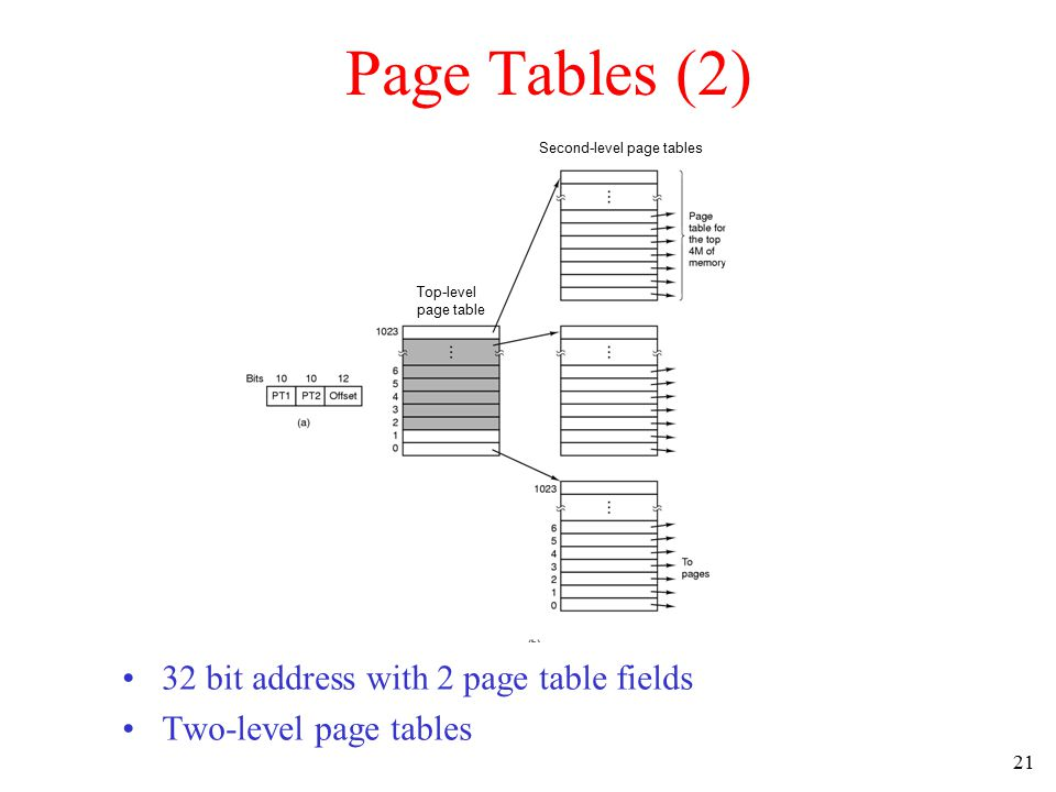 22 Page Tables (3) Typical page table entry