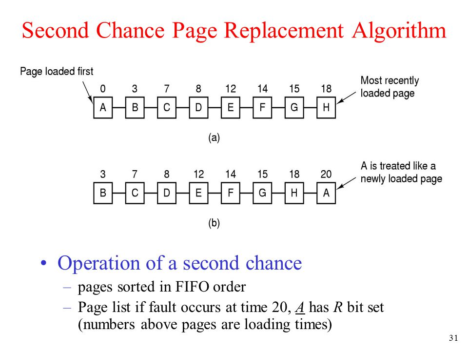 32 The Clock Page Replacement Algorithm Although second chance is a reasonable algorithm, it is unnecessarily inefficient –It constantly moves pages around on the list –A better approach is to keep all the pages on a circular list