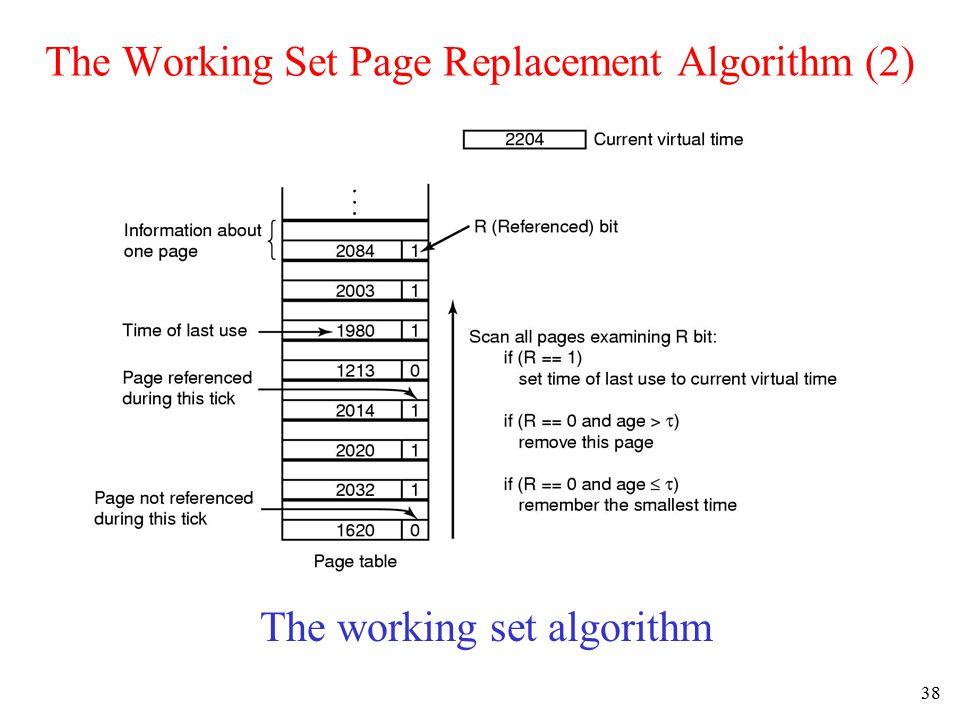 39 The WSClock Page Replacement Algorithm Operation of the WSClock algorithm