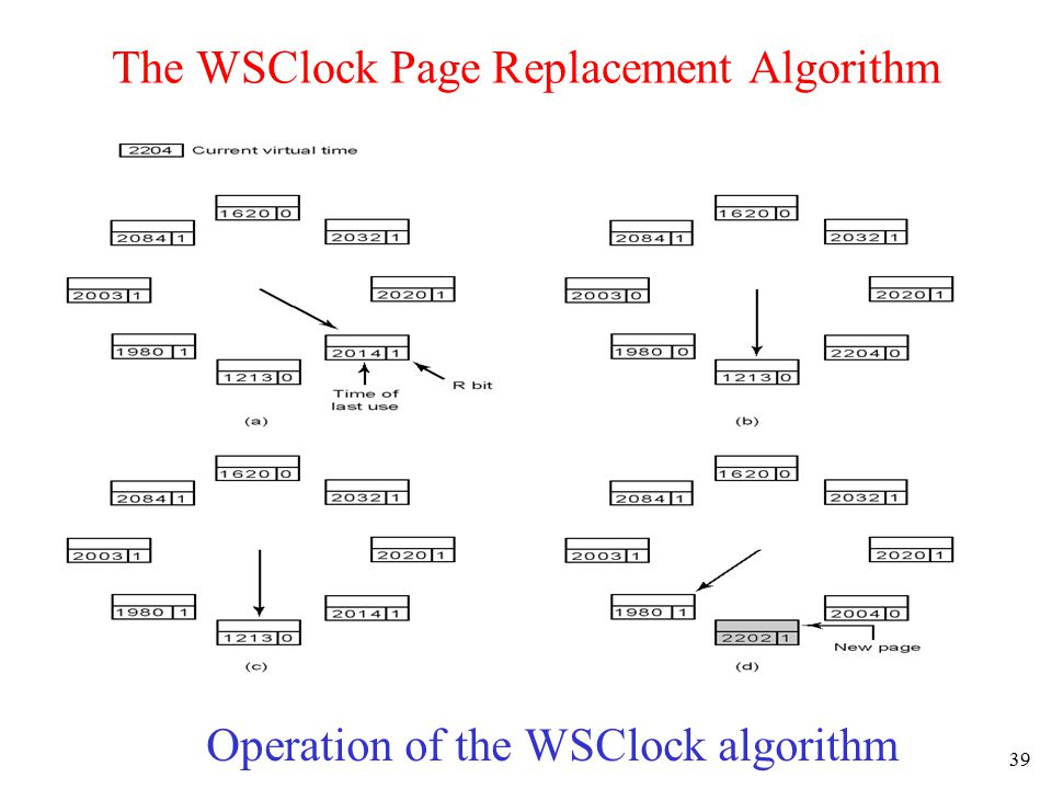 40 Review of Page Replacement Algorithms The best ones are aging and WSClock.
