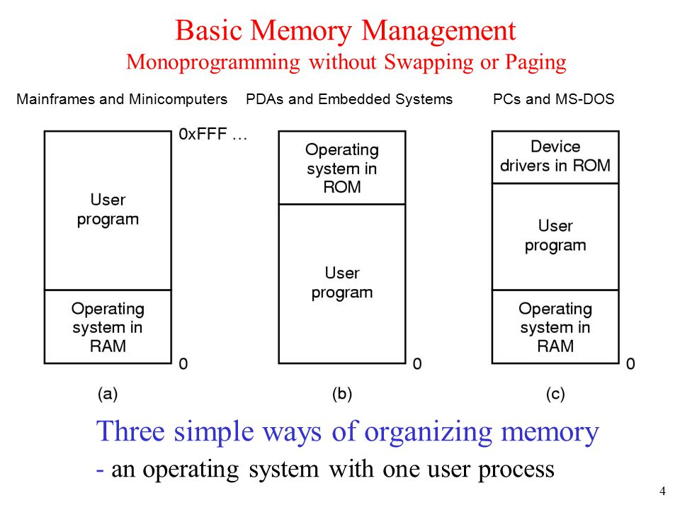 5 Multiprogramming with Fixed Partitions Fixed memory partitions –separate input queues for each partition –single input queue Used for many years on OS/360 or OS/MFT (Multiprogramming with Fixed number of Tasks)