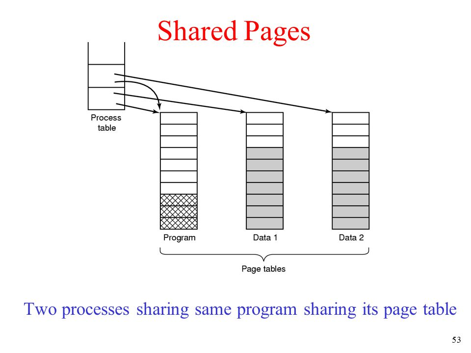 54 Cleaning Policy Need for a background process, paging daemon –periodically inspects state of memory When too few frames are free –selects pages to evict using a replacement algorithm It can use same circular list (clock) –as regular page replacement algorithm but with diff ptr