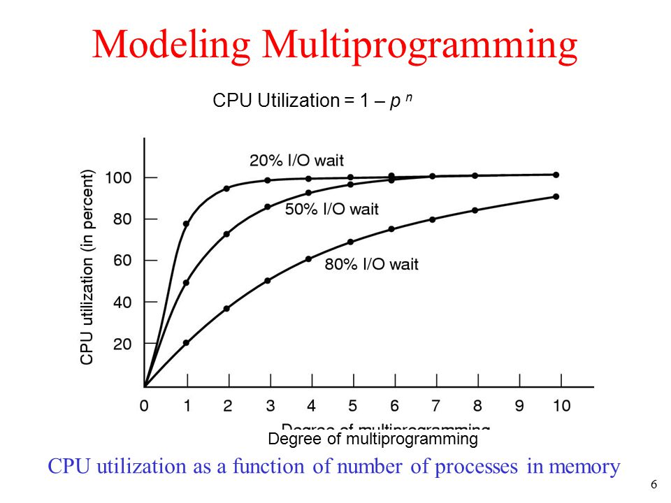 7 Analysis of Multiprogramming System Performance Arrival and work requirements of 4 jobs CPU utilization for 1 – 4 jobs with 80% I/O wait Sequence of events as jobs arrive and finish –note numbers show amout of CPU time jobs get in each interval