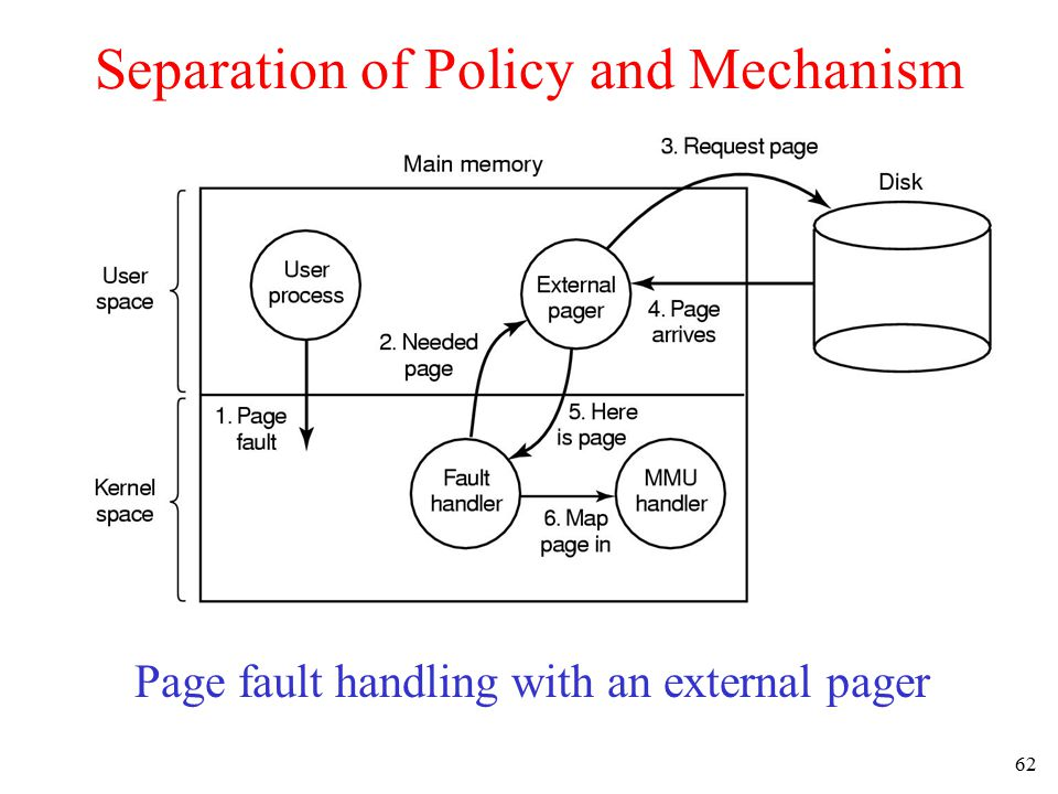 63 Agenda 4.1 Basic memory management 4.2 Swapping 4.3 Virtual memory 4.4 Page replacement algorithms 4.5 Modeling page replacement algorithms 4.6 Design issues for paging systems 4.7 Implementation issues 4.8 Segmentation