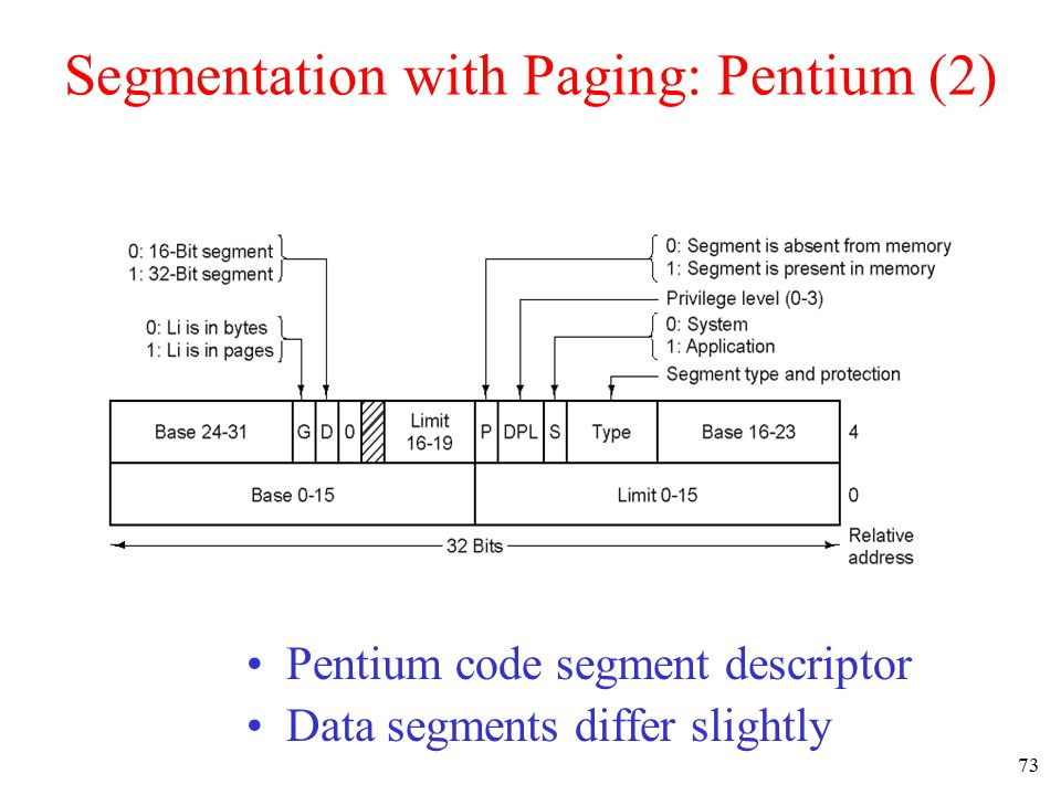 74 Segmentation with Paging: Pentium (3) Conversion of a (selector, offset) pair to a linear address