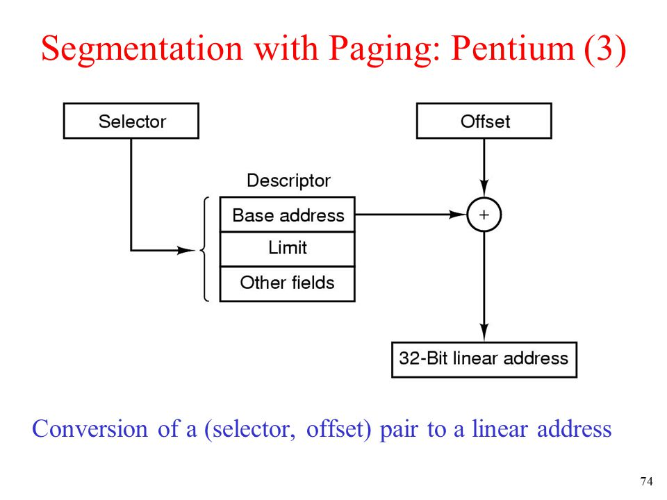 75 Segmentation with Paging: Pentium (4) Mapping of a linear address onto a physical address