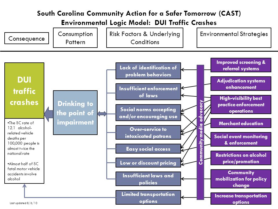 South Carolina Community Action for a Safer Tomorrow (CAST) Environmental Logic Model: Underage Drinking Consumption Pattern Risk Factors & Underlying Conditions Environmental Strategies Social norms accepting and/or encouraging use Insufficient enforcement of laws Easy social access Inappropriate promotion of use Low or discount pricing Insufficient enforcement of school policies Easy retail access Lack of identification of early problem behaviors Underage Drinking Social event monitoring & enforcement High-visibility best practice enforcement operations Adjudication systems enhancement Merchant education Alcohol advertising restrictions Increase product price Model school policies w/ enforcement Improved screening & referral systems Insufficient laws and policies Community mobilization for policy change 35% of SC high school students drink 18% of SC high school students drank 5 or more drinks on one occasion in the past two week 1 in 10 SC high school students drove after drinking in the past month Community media advocacy Last updated 8/6/10