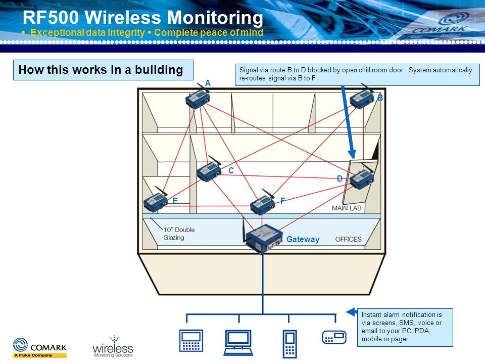 RF500 Wireless Monitoring  Exceptional data integrity  Complete peace of mind Transmitters store data so in the event of an extended power failure to the Gateway or loss of the mesh network backbone, data is retained and automatically retrieved on power and restoration of the backbone.