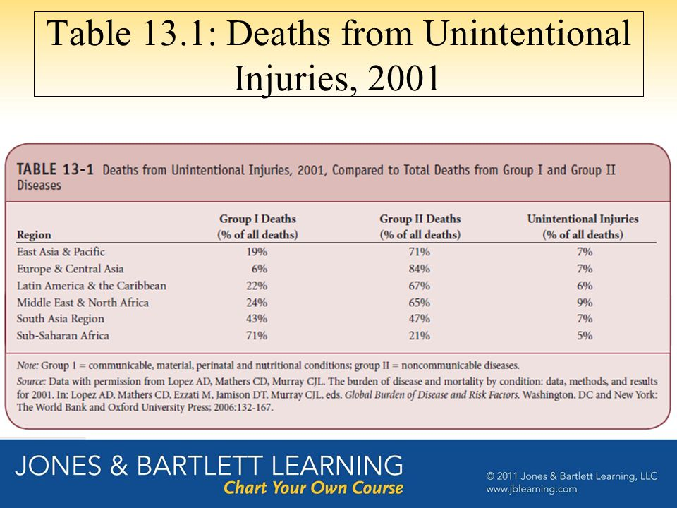 Table 13.2: Percentage Distribution of Deaths and DALYs from Unintentional Injuries