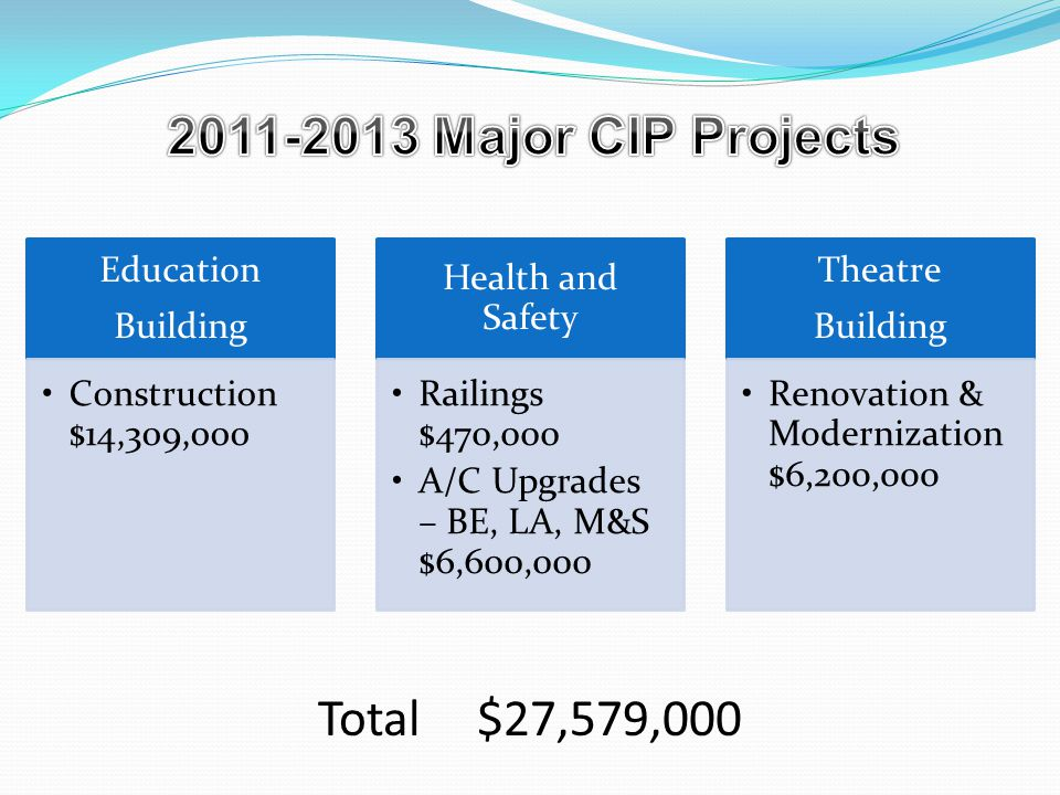 Facility Projects under various phases of PLANNING, DESIGN, or CONSTRUCTION 30 Projects> $20,000,000 Deferred Repair and Maintenance Project Total$31,606,000