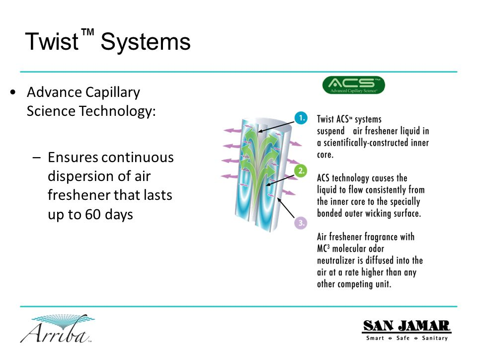 Twist Systems TM Advance Capillary Science Technology: –Holds twice the air freshener versus competitive wick systems –VOC compliant in all 50 states