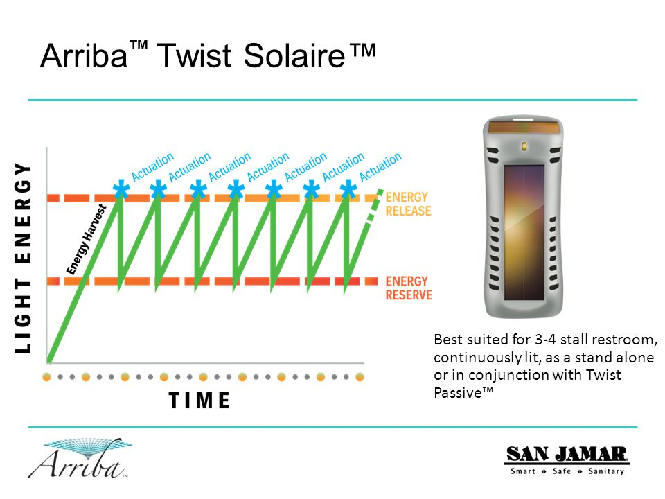 Arriba Twist Solaire™ TM Programmable to optimize performance in your environment Three settings; 0 off I less frequent fan activation (smaller restrooms), II more frequent.