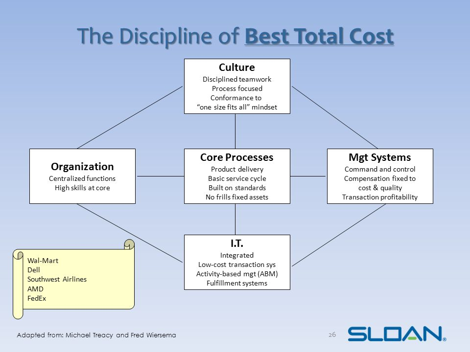 The Discipline of Best Product Innovation Culture Concept, future driven Experimentation Out of the box mindset Attack, go for it, win Organization Organic, cellular Technical skills abound Loose-knit structures I.T.