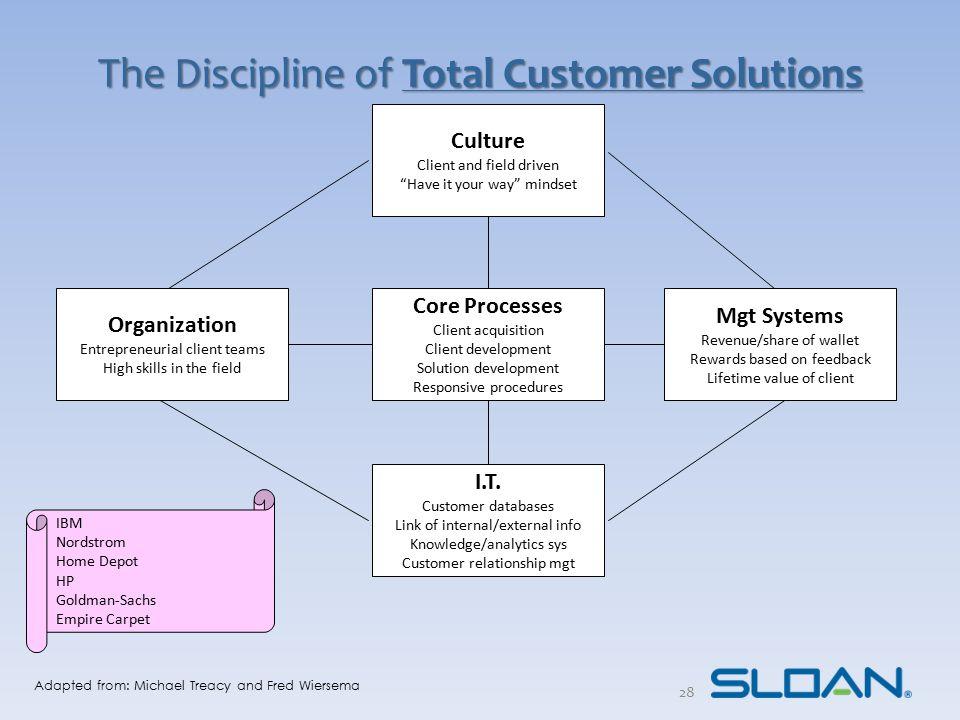 Customer Value Proposition Attributes Value Discipline* Vs.