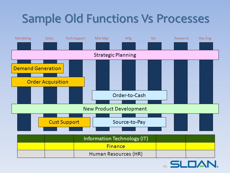 New Functions Vs Processes Information Technology & Process Mgt Financial Capital Mgt Human Resource Mgt (HR) Business Development Supply Chain & Ops Product Development Demand Generation Product Development & Lifecycle Mgt (Domain Divided) Order Acquisition Cust Support Order-to-Cash Strategic Planning Procure-to-Pay 44