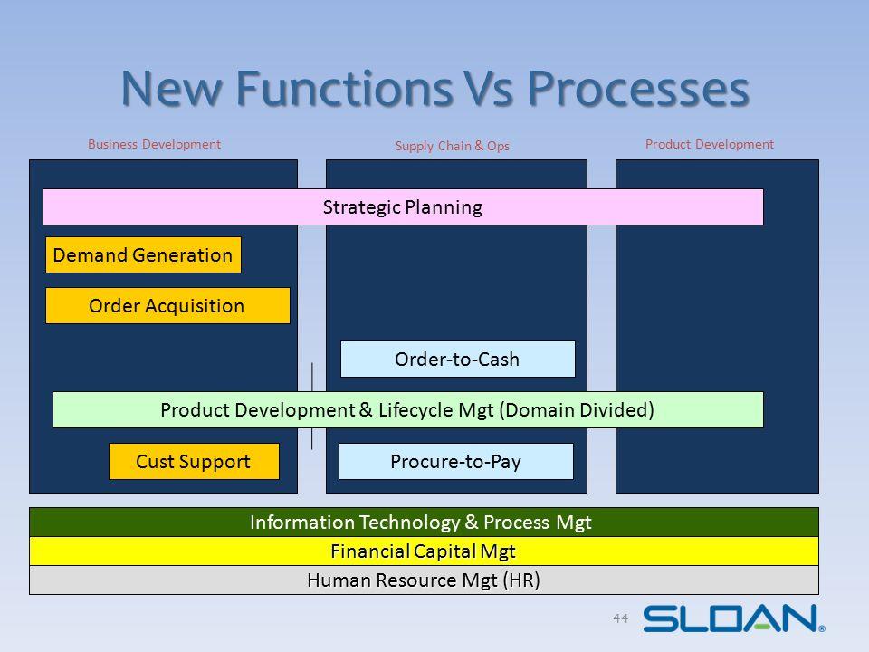 APQC Process Classification Framework 45 Source: APQC