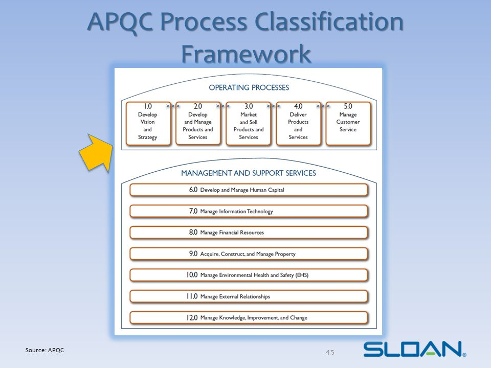 DGP Demand Generation Process OAP Order Acquisition Process STP Source-to-Pay Process OTC Order-to-Cash Process CSP Customer Support Process SPP Strategic Planning Process EPM/OCM Employee Perf.
