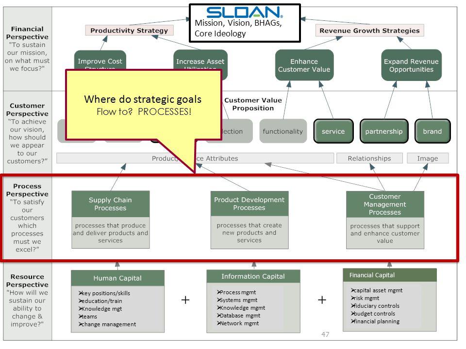 48 2008 Sloan Strategic Planning Cycle