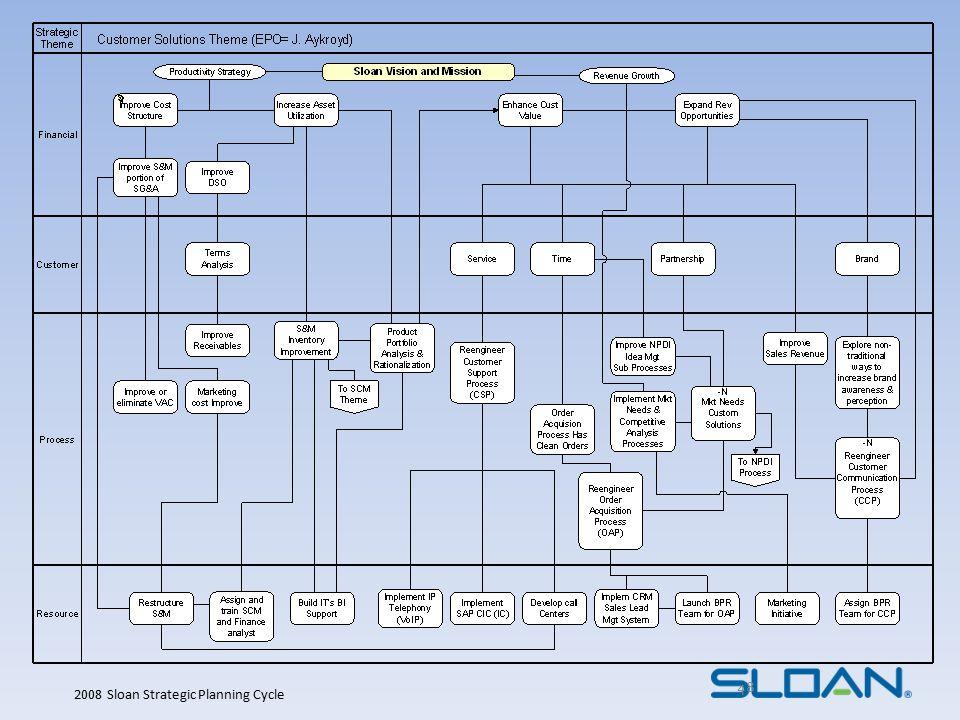 Sloan Business Process Mgt.