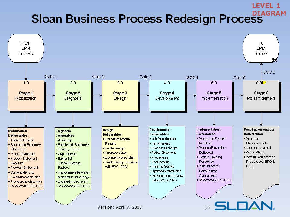 Strategic Levers of Transformation Integrated with Sloan's Strategic Plan Process Redesign as well as Improvement Policies, Rules, Procedures Computing & Technology Organization Structure Change Management Roles & Job Changes Paradigm Shifts Communications Knowledge Facilities 51