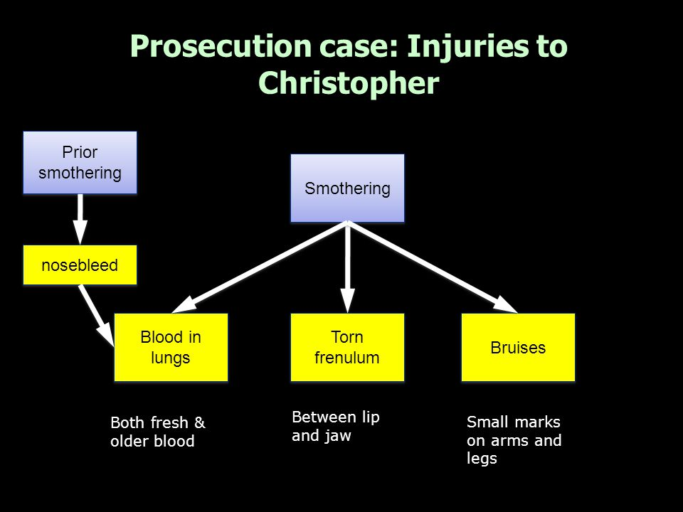 Prosecution case: Injuries to Harry Old fracture & dislocation Hypoxic damage to brain Haemorrhage s in eyelids Haemorrhage s to eyes Smothering Shaking/ prior abuse Rib injuries Spinal injuries Spinal bleeding & swollen cord