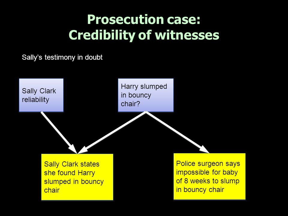 Sally Clark alone with Harry Stephen Clark states he returned home at 5.30/5.45pm Taxi records show Stephen Clark returned home at 8.10pm Opportunity / Motive Sally Clark smothered Harry Stephen Clark reliability Stephen lying to protect wife Stephen's testimony in doubt