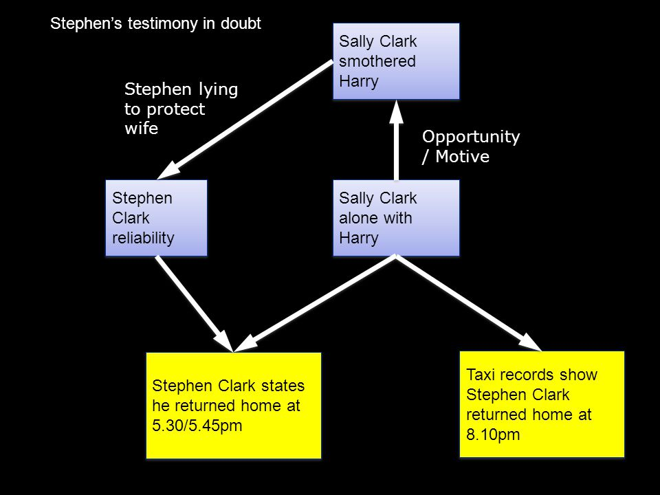  Professor Sir Roy Meadow (Paediatrics)  Report – 'Sudden unexpected deaths in infancy'  Risk factors – age of mother (<26), smoker in household, no wage earner  None applied to Clark family  Chance of one SIDS in family= 1 in 8,543  Chance of two SIDS = 1/8543 x 1/8543 = 1/73 million  '…by chance that happening will occur about once every hundred years' Prosecution case: Statistical evidence