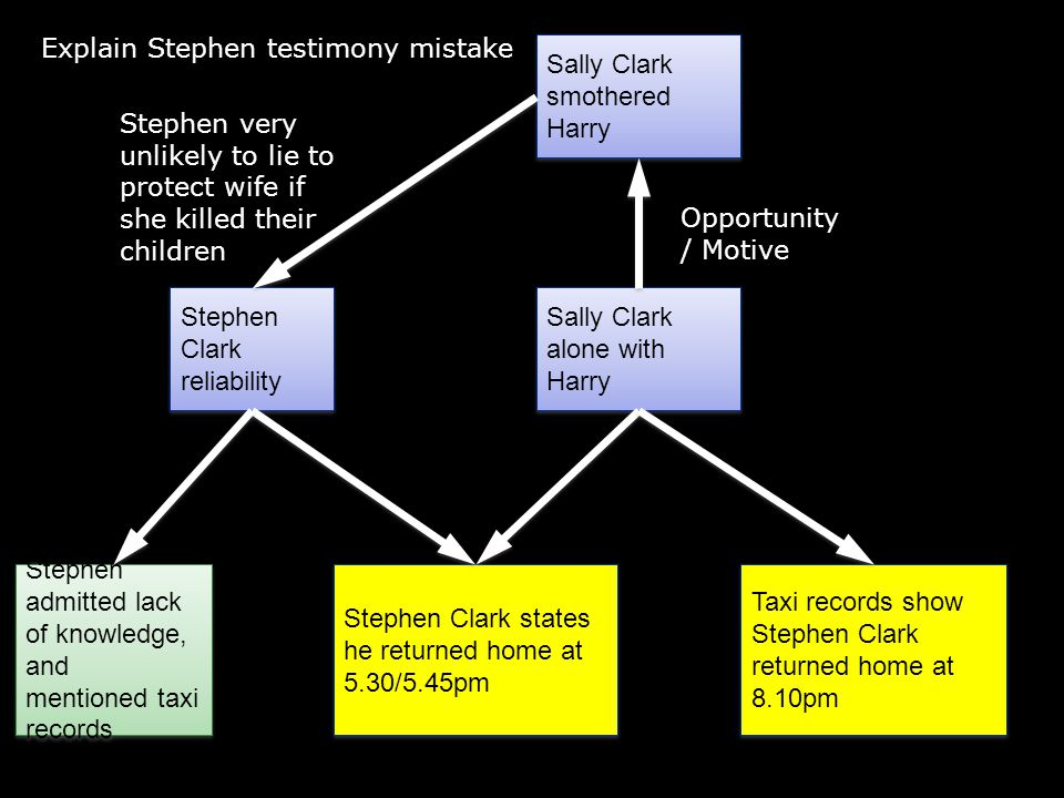 Defence case: Statistical evidence 2 SIDS death = significantly greater than 1/73 million Mother >26 No smokers Wage earner Mother >26 No smokers Wage earner SIDS death Familial or Environmental factors Calculation for two deaths ignores possible genetic & environmental factors Estimate for probability of one SIDS death questionable