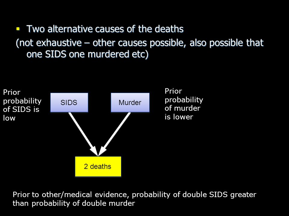 Evidence2 Evidence1 SIDS1 Murder1  Two alternative causes (not exhaustive – other causes possible) probability of SIDS is very low probability of murder is MUCH lower Prior to medical evidence, probability of double SIDS much greater than probability of double murder Murder2 SIDS2 Genetic or environmental factors Sally Clark motive etc