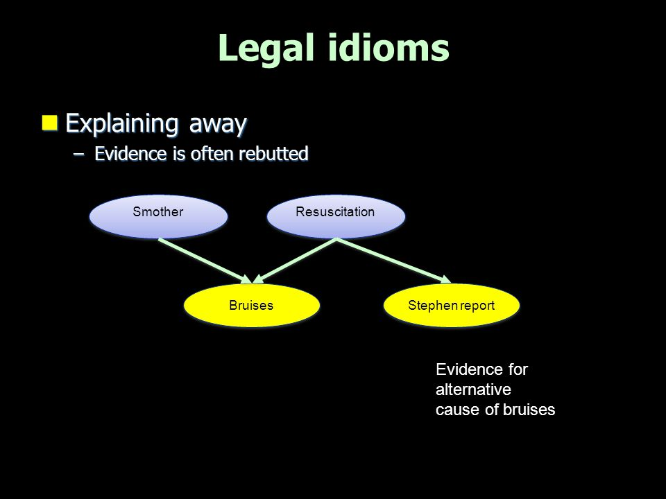 Legal idioms  Distinguish event from report Event Hypothesis Report Bruises Christopher smothered Williams report of bruises Police / hospital report of NO bruises