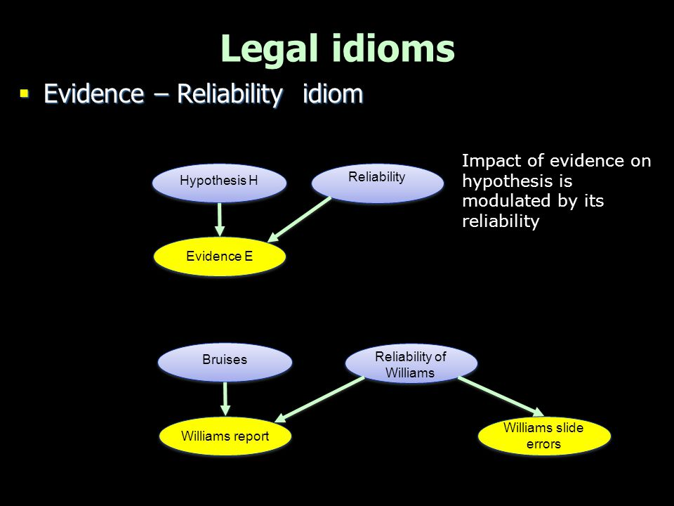 Legal idioms  Reliability of witness reports –Separate factors for reliability Williams report Bruises Reliability of Williams Veracity Is Williams honest.