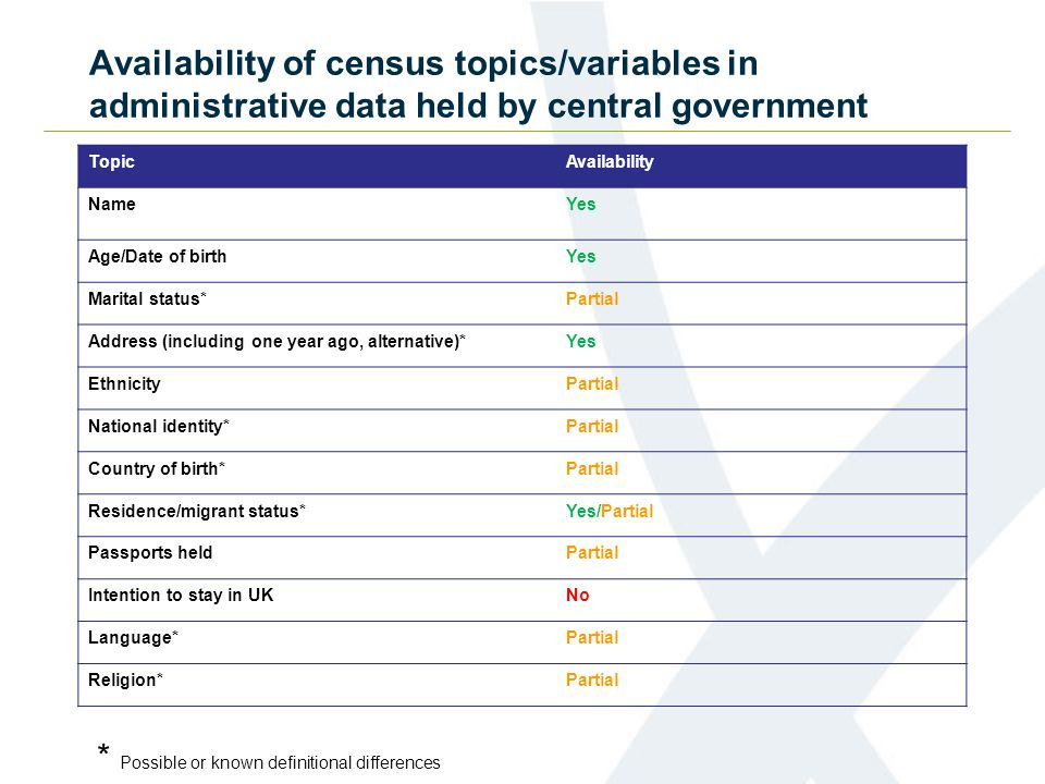 Availability of census topics/variables in administrative data held by central government TopicAvailability General health (Derived Health index/condition*) No Partial.