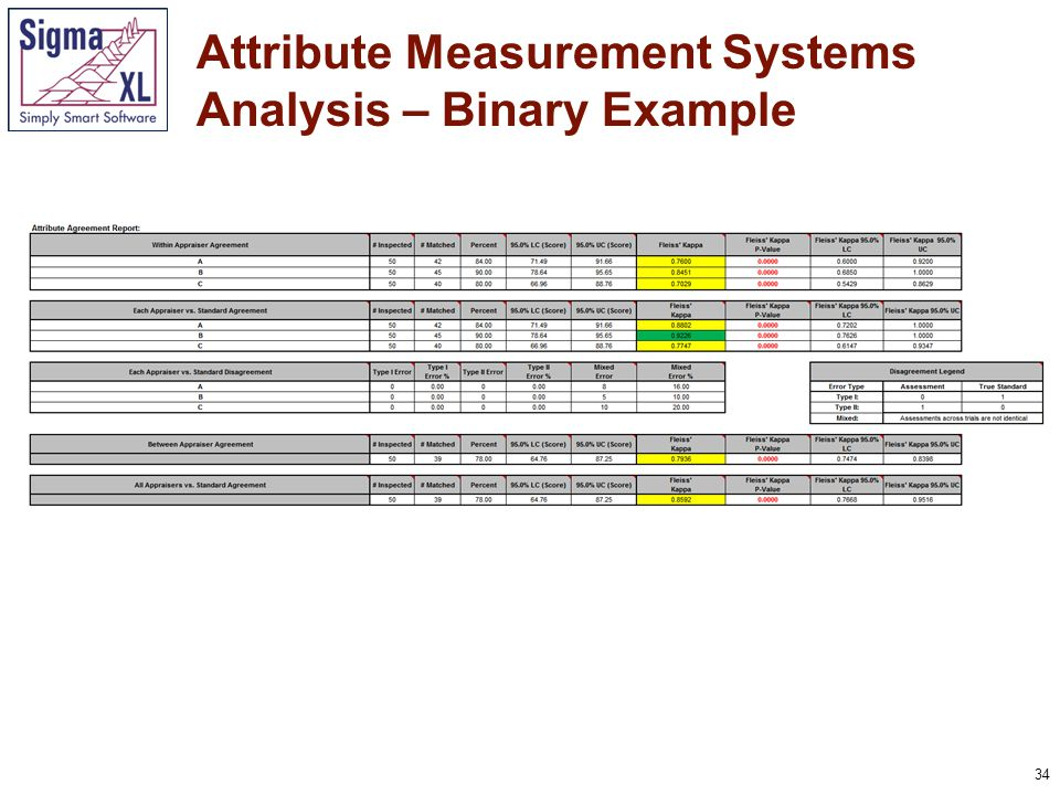 35 Attribute Measurement Systems Analysis – Binary Example