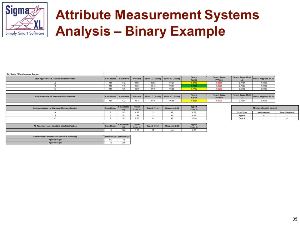 36 Attribute Measurement Systems Analysis – Binary Example