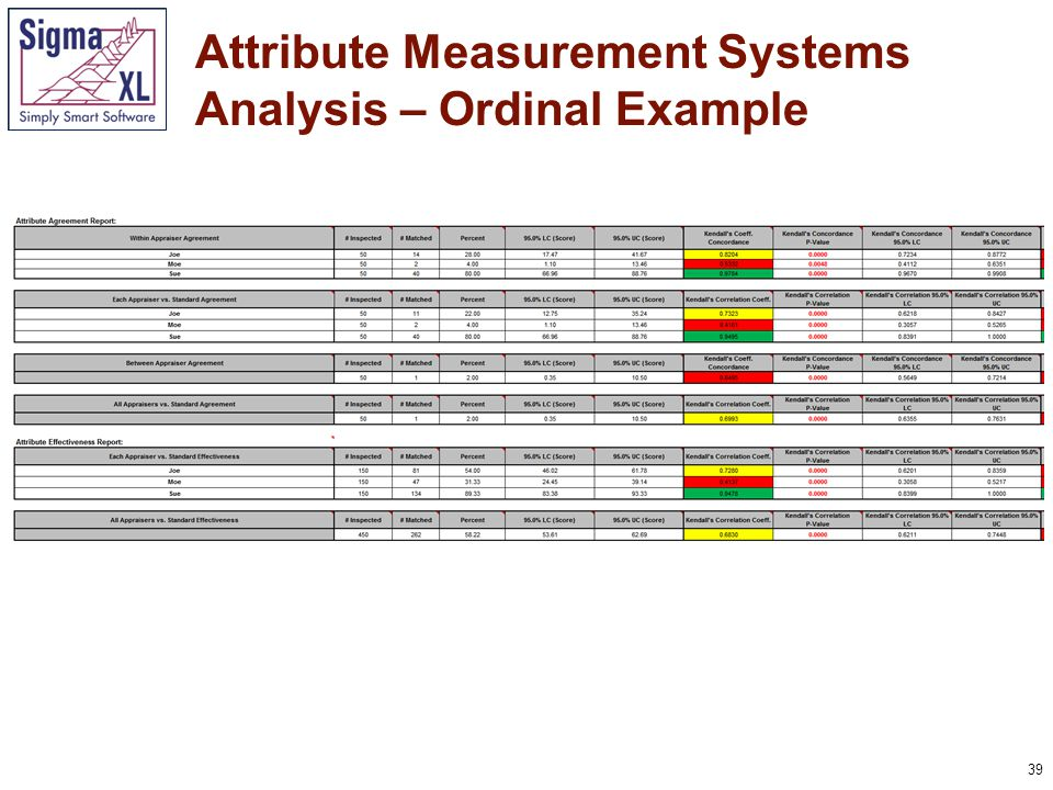 40 Attribute Measurement Systems Analysis – Ordinal Example