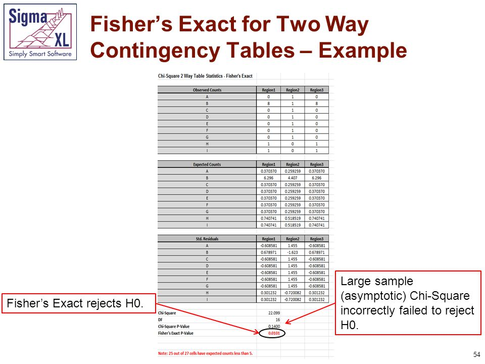 55 Fisher's Exact for Two Way Contingency Tables – Example Press F3 or click Recall SigmaXL Dialog to recall last dialog