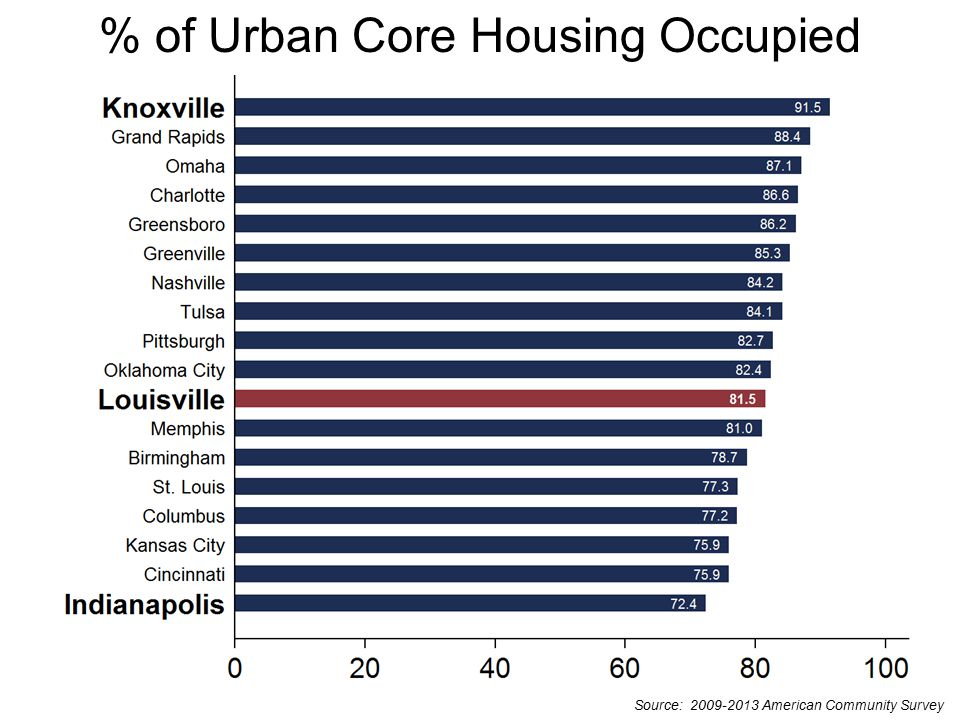 Source: 2009-2013 American Community Survey % of Urban Core Housing Owner Occupied
