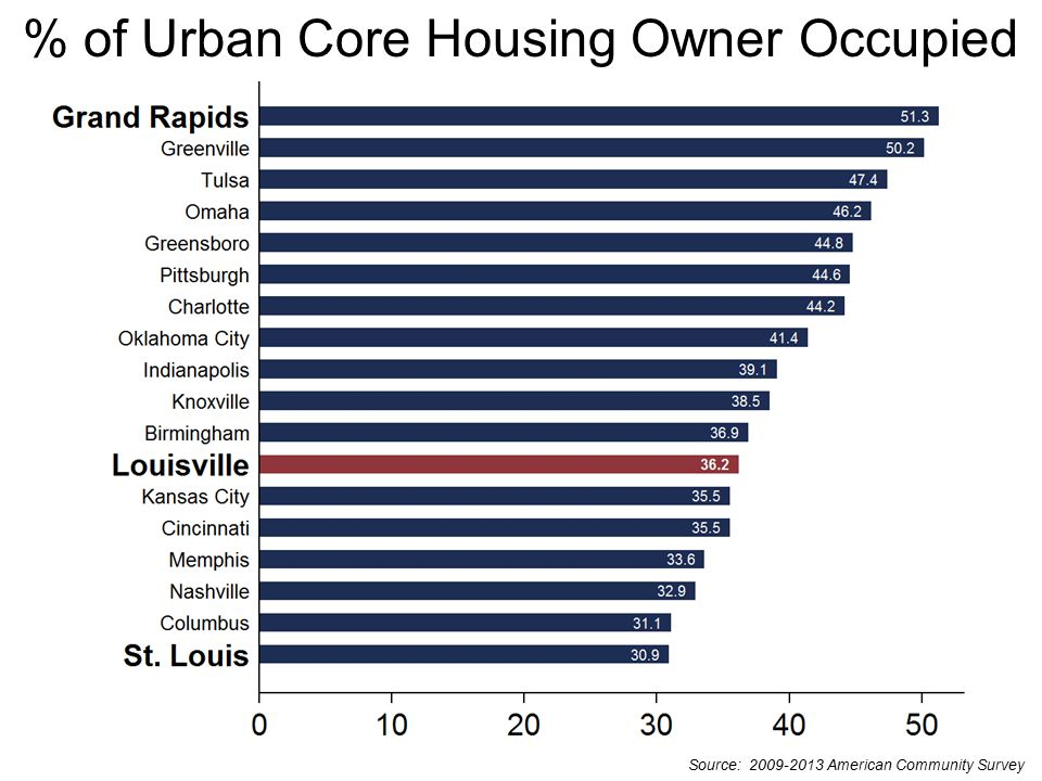 Quality of Place Housing Indicators Source: 2009-2013 American Community Survey