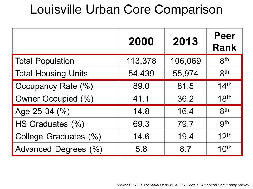 Summary  Louisville ranks highly among peer cities in total population and housing units in the urban core  Strong urban core neighborhoods that contribute to the vitality of the CBD (Old Louisville, Highlands, Clifton)  However, the city lags behind peers on many quality of place indicators  Since 2000, small population loss in the urban core, but increased housing units and significant positive change in educational attainment and young populations