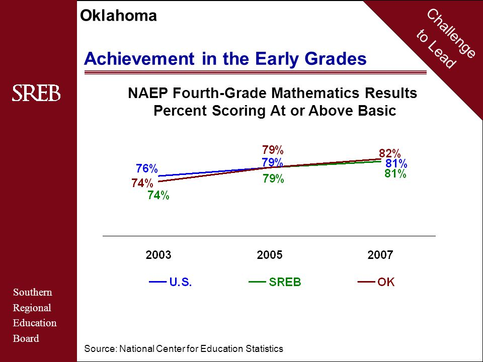 Challenge to Lead Southern Regional Education Board Oklahoma Achievement in the Early Grades NAEP Fourth-Grade Reading Results Percent Scoring At or Above Basic By Racial/Ethnic Group in Oklahoma Source: National Center for Education Statistics