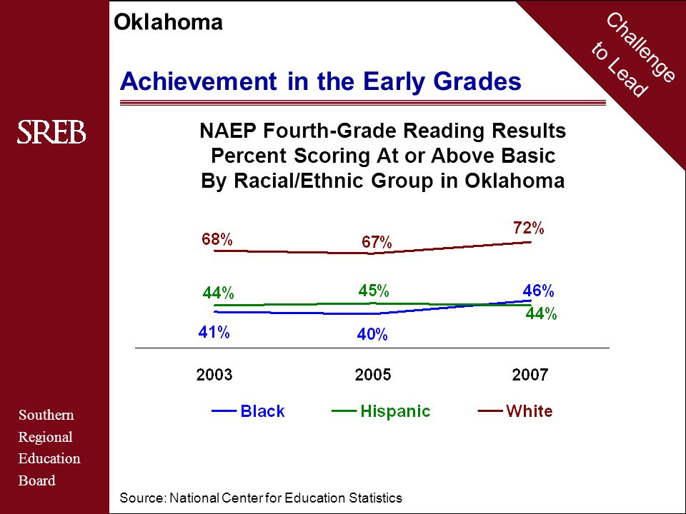 Challenge to Lead Southern Regional Education Board Oklahoma Achievement in the Early Grades NAEP Fourth-Grade Reading Results Percent Scoring At or Above Basic For Students from Low-Income Families Source: National Center for Education Statistics